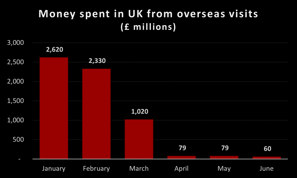 Chart 2 Money spent in UK from overseas visits Jan-Jun 2020