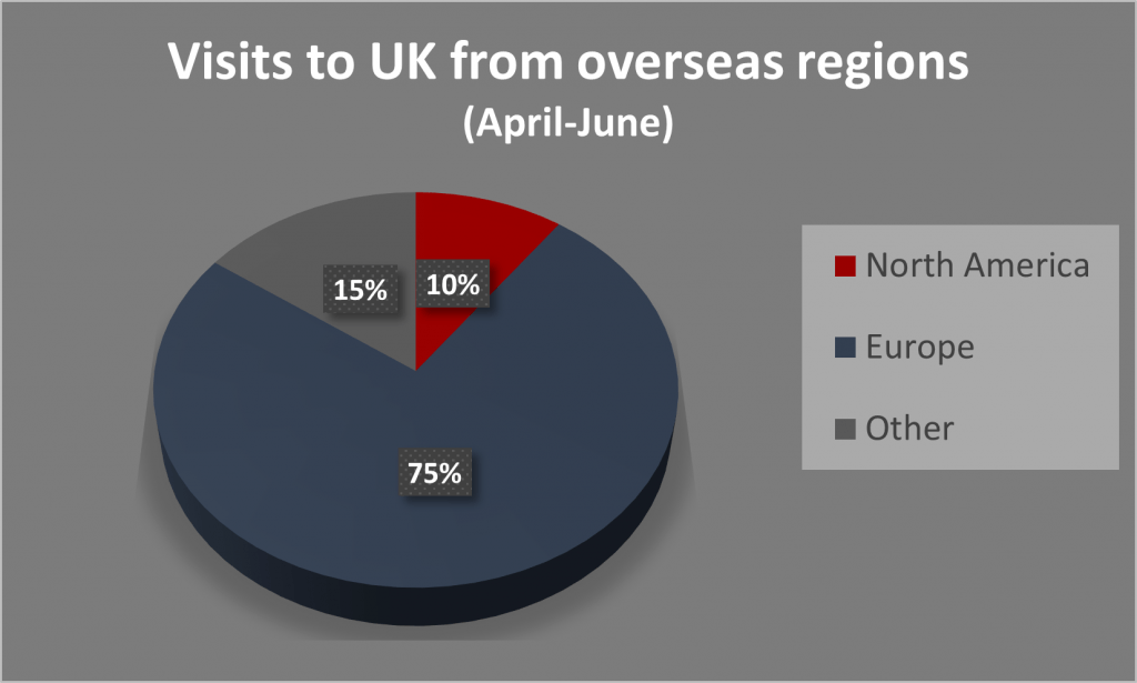 Chart 3 Visits to UK from overseas regions Apr-Jun 2020